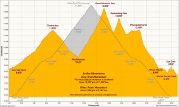 This is how trail compares to Pike's Peak, in case you're more familiar with that mountain.